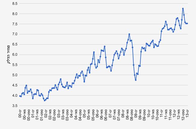 גרף 2000–2013